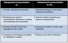 Interpersonal Communication Ideas