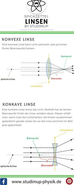 Linsen in der Physik im Spickzettel. – Pin Zeit Lenses in physics in the cheat sheet. Convex and concave lens explained briefly. Educational Leadership, Educational Technology, Leadership Quotes, Education Quotes, Scientific Writing, College School Supplies, Physics And Mathematics, Primary Education, Early Education