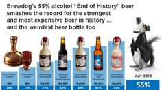 Strongest Beers in the World