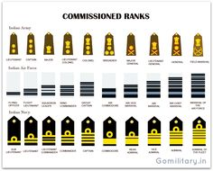 Equivalent rank Insignia of the Indian Armed Forces - Army, Air Force , Navy, Coast Guard