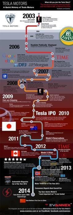 Tesla Motors : l'histoire d'une start-up dynamique (infographie)