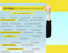 "Check out new work on my @Behance portfolio: ""Infographic. Ukrainian State innovations"" http://be.net/gallery/53447739/Infographic-Ukrainian-State-innovations"