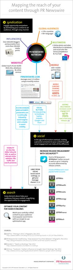 Mapping the Reach of #Content Distributed by PR Newswire - #Infographic