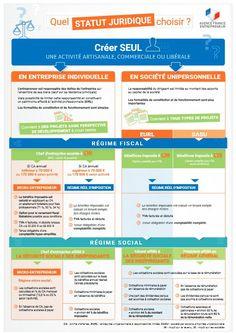 School Advertising, Entrepreneur, Marketing, Articles Of Association, Infographics
