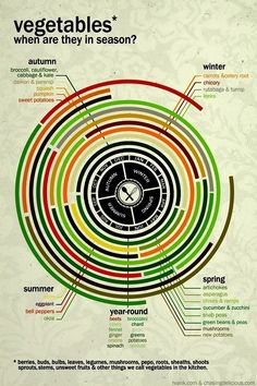 Chart of seasonal veggies