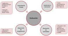 5.5 Cuadro-resumen: qué evaluar y cómo hacerlo