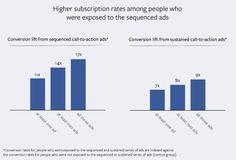 Erfolgreiche Facebook Anzeigen durch Storytelling: Geschichten sind die besseren Call-to-Actions