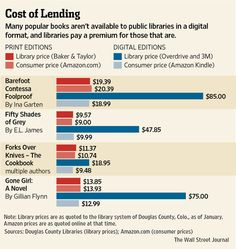 E-book pricing for libraries makes the shift from print to digital almost prohibitive.