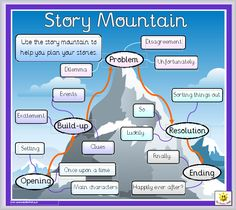 story mountain for grade and up Talk 4 Writing, Writing Lessons, Writing Resources, Teaching Writing, Writing Skills, Writing A Book, Writing Tips, Writing Prompts, Better Writing