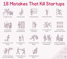 This infographic shows the 18 startup mistakes every entrepreneur should know about as told by Paul Graham.