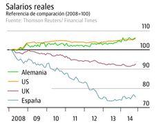 El español ha perdido un 25% de su salario real desde 2007, mientras el alemán ha ganado un 5% — idealista/news
