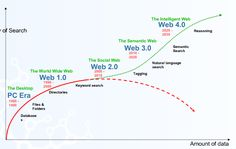Web 3.0 and 4.0