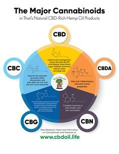 The That's Natural cannabinoids include: CBD (Cannabidiol), CBDa (Cannabidiolic Acid), CBC (Cannabichromene), CBG (Cannabigerol), and CBN (Cannabinol) - see more from Thats Natural at www.cbdoil.life and find us an our Life Force Market outside of Basalt in the Aspen Valley next to the Willets Gas Station #ThatsNatural #lifeforce #cbd #cbdoil