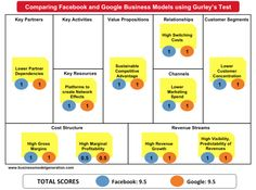 Comparing Facebook and Google Business Models using Gurley Test