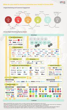 Digital Marketing Map 2018 Seo Digital Marketing, Sales And Marketing, Business Marketing, Online Marketing, Social Media Marketing, Digital Retail, Customer Engagement, Advertising, Ads