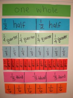 Teaching Fractions - great idea!