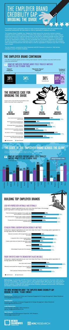 The Employer Brand Credibility Gap: Bridging the Divide - Weber Shandwick Employer Branding, Periodic Table, Gap, Divider, Passion, Periodic Table Chart, Periotic Table, Room Screen