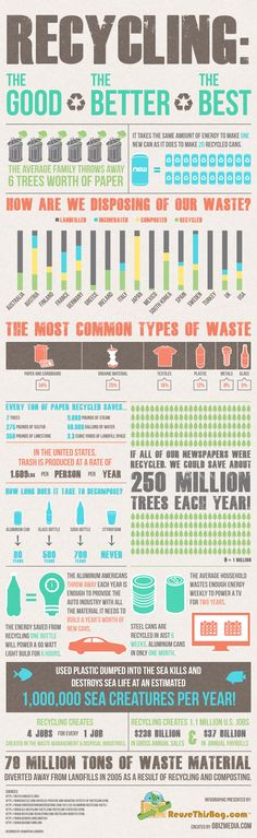 This says it all.  How can you not recycle after reading these stats!