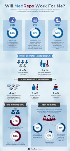Will MedReps Work For Me? [INFOGRAPHIC]