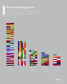 L'agence Ferdio a créé cette série d'infographies qui devraient plaire aux amateurs de vexillologie et qui montrent des statistiques sur les couleurs, le graphisme, l'histoire et le symbolisme des drapeaux du monde. Vous pouvez tous les voir ici.