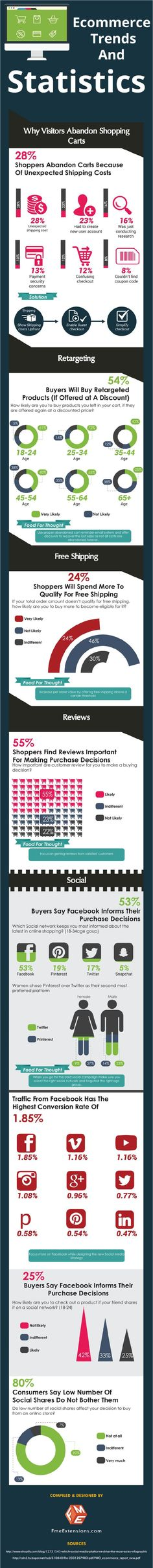 Need to Revise Your Online Marketing Strategy? These E-Commerce Trends and Statistics Can Help.