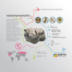 Nabalamprophyllite gets its name from its composition (Naba meaning sodium Na and barium Ba) and relation to other lamprophyllite-group minerals. #science #nature #geology #minerals #rocks #infographic #earth #nabalamprophyllite #sodium #barium
