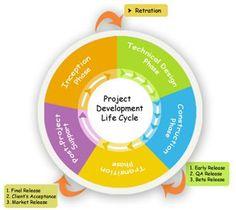 UX User Centered Design Process Spectrum Methods Methodology Scrum Process Agile Development Salesforce Crm, User Centered Design, Wireframe, Life Cycles, User Interface, Design Process, Marketing, Ui Ux, Spectrum