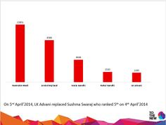 Most Discussed Political Personalities on 05-04-14 #TOTHENEW #THOUGHTBUZZ #ElectionTracker2014