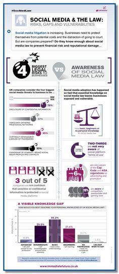 Social Media & The Law - Risks, Gaps & Vulnerabilities