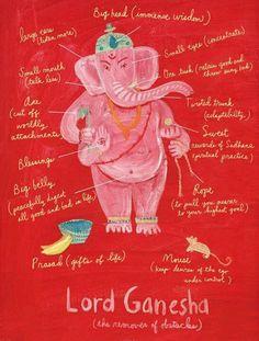 Lord Ganesha symbology