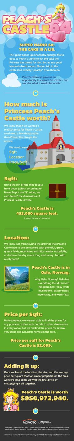 How much is Princess Peach's Castle worth? OMG that's a lot more then expected
