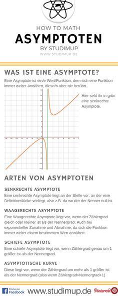 Spickzettel für Asymptoten, ein weiterer Punkt für die Kurvendiskussion im Mathe Abitur. #Mathematics
