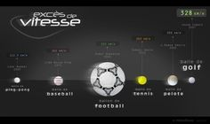 sport balls : which is the fastest one ? Infographics, Balls, Music Instruments, Sport, Deporte, Info Graphics, Musical Instruments, Excercise