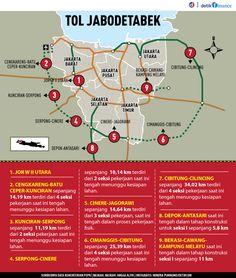 Proyek Tol Baru Jabodetabek