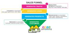 As a business owner, you will need to constantly be focusing on your sales funnel, to gain a clear picture. Lead Nurturing, Customer Behaviour, Marketing Automation, Press Release, Lead Generation, White Paper, Case Study, Content Marketing, Gems
