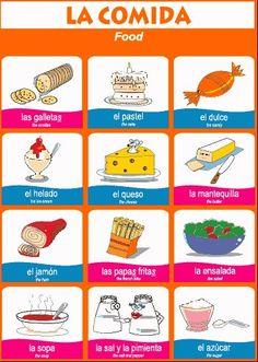 Vocabulario de la comida (+ las patatas fritas)