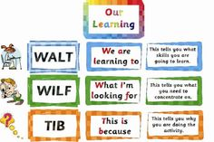 WALT, WILF and TIB… What on earth is this? The main focus of Explicit Teaching is student learning, understanding and skills rather than the task and activity. WALT, WILF and TIB are all acro…