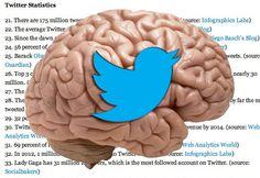 20 interessante Twitter-feiten over 2012