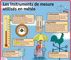 Les instruments de mesure utilisés en météo