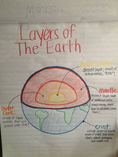 Layers of Earth anchor chart for my preschoolers!