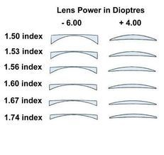 explanation of different lens materials