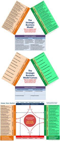 Strategic Business Model Canvas Choices.