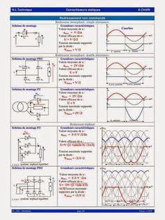 Résumer de Cours Convertisseurs statiques.pdf ~ Cours D'Electromécanique