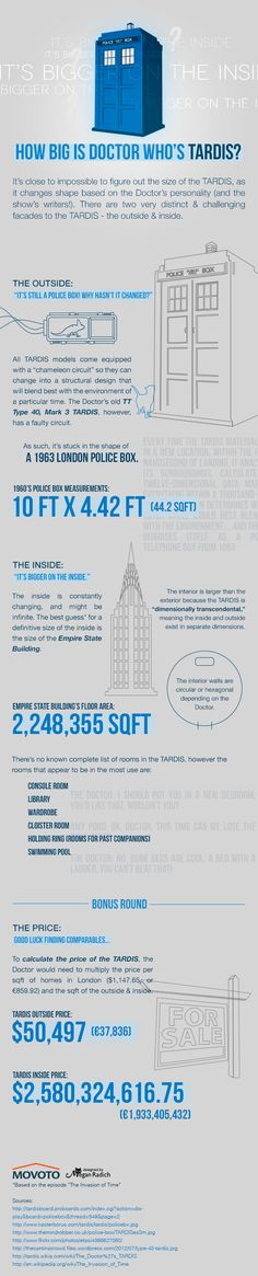 How Much Is Doctor Who's TARDIS Worth infographic on Global Geek News