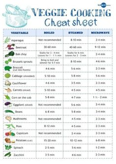 Cheat sheet for cooking vegtables