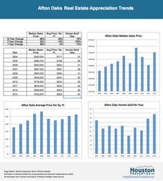 http://www.houstonproperties.com/houston-neighborhoods/afton-oaks/real-estate-market