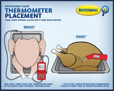 Unsure of how to check if your turkey is done cooking by taking its temperature with a meat thermometer? Check a few key places to know when your turkey is done. Turkey Cooking Times, Turkey Thighs, Butterball Turkey, Food Recalls, Thanksgiving Menu, Thanksgiving Decorations, Seasonal Decor, Christmas Cooking, Christmas Recipes