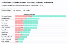 Examining the Gender of Writers, Producers, and Directors Who Make films that fail the Bechdel Test