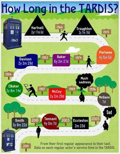 time spent in Tardis