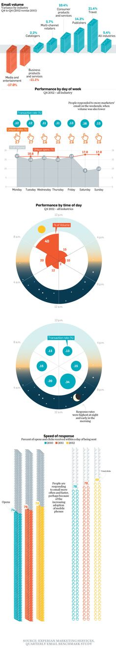 Six case studies and infographics on the optimal time to send emails | Econsultancy
